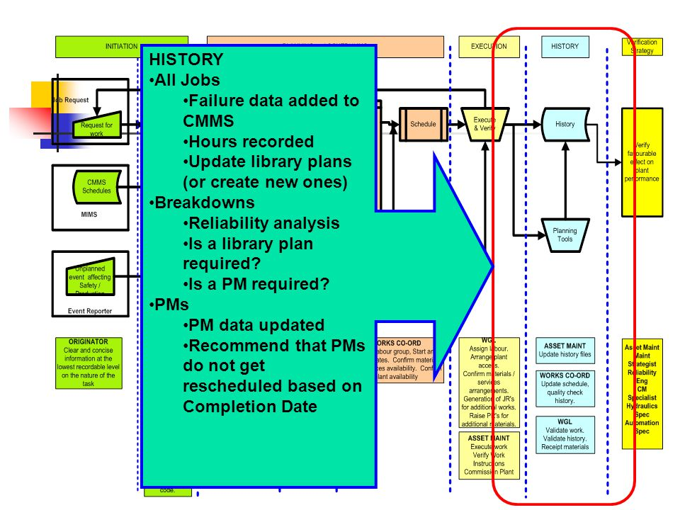 HISTORY All Jobs. Failure data added to CMMS. Hours recorded. Update library plans (or create new ones)