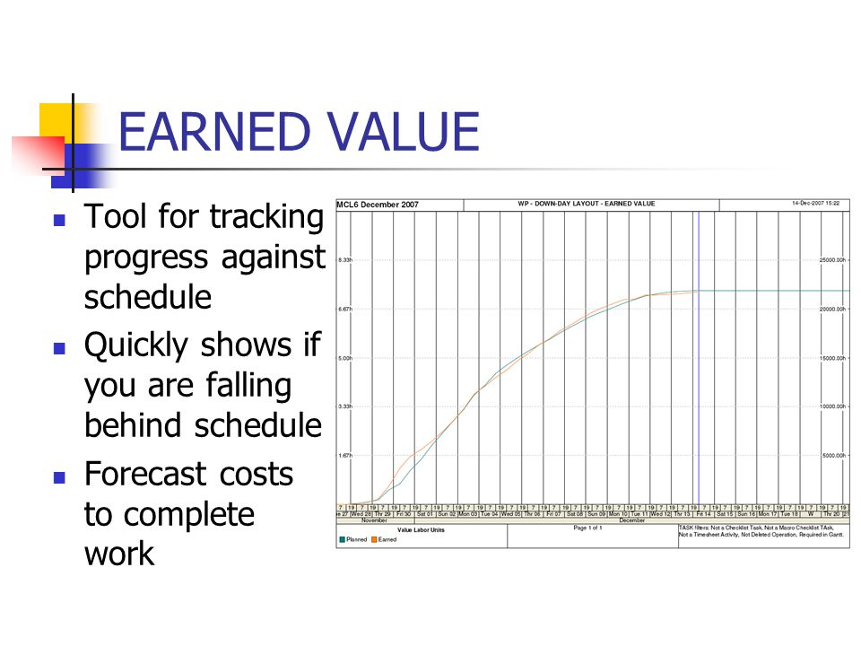 EARNED VALUE Tool for tracking progress against schedule