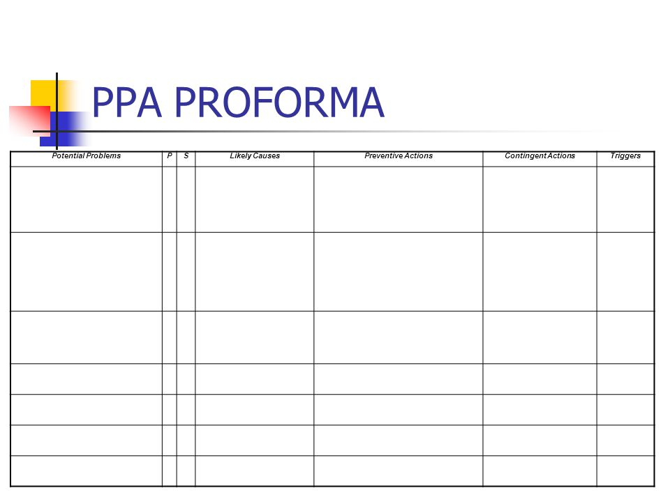 PPA PROFORMA Potential Problems P S Likely Causes Preventive Actions