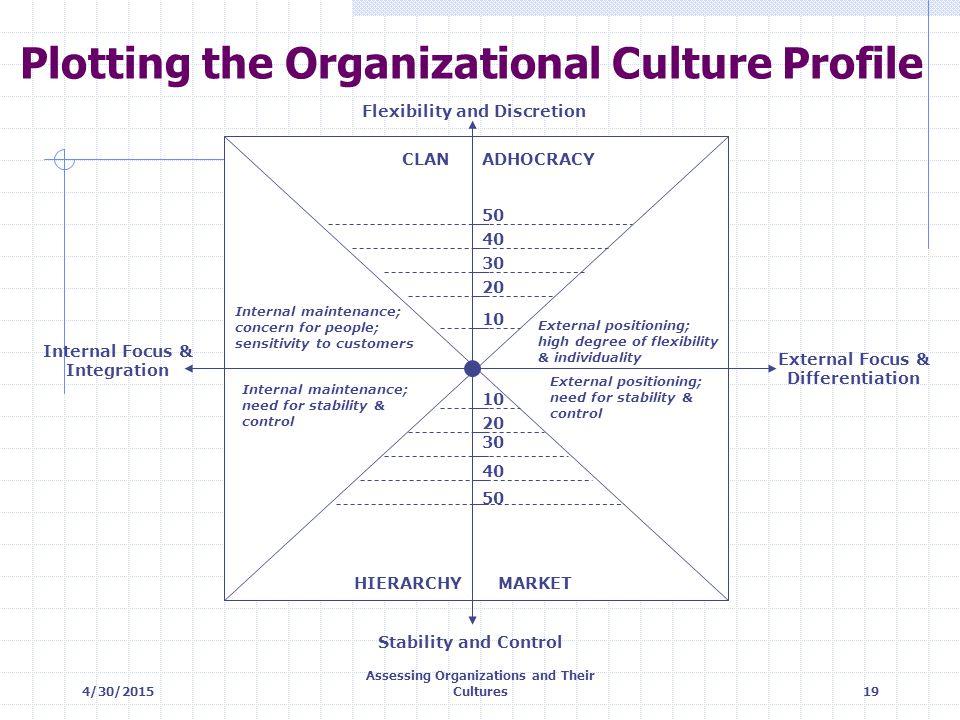 Plotting the Organizational Culture Profile