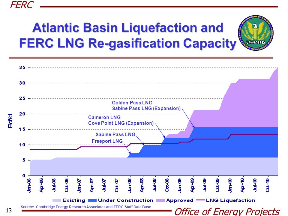 Atlantic Basin Liquefaction and FERC LNG Re-gasification Capacity