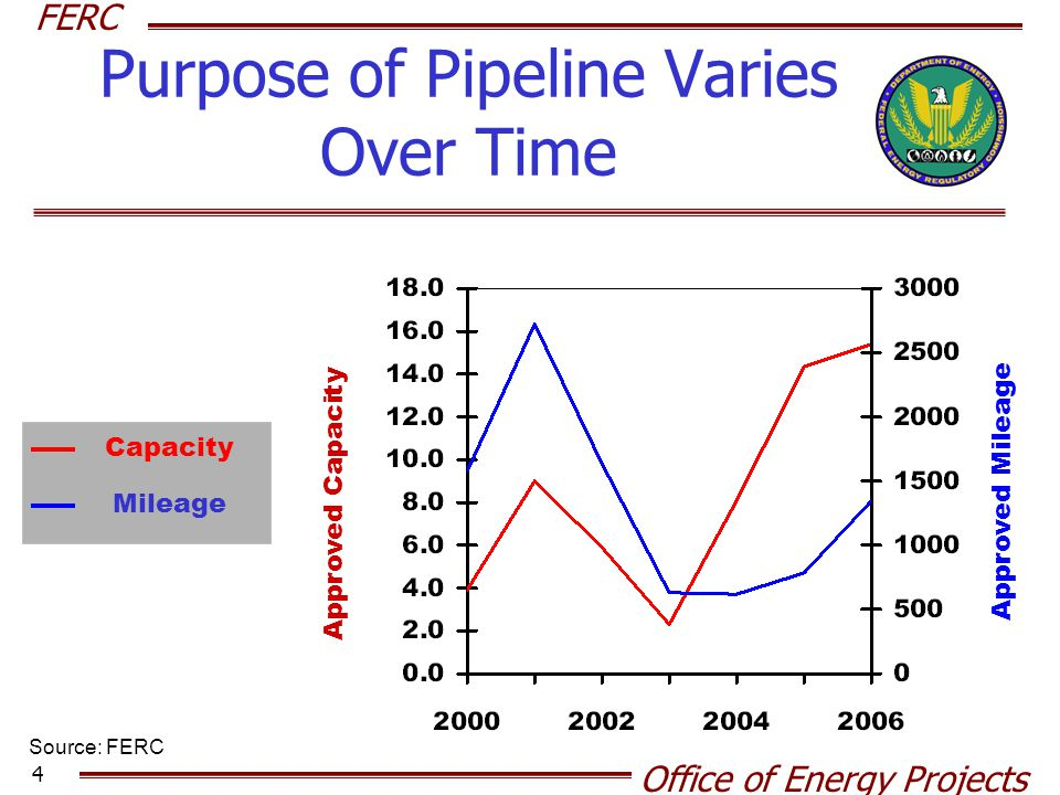 Purpose of Pipeline Varies Over Time