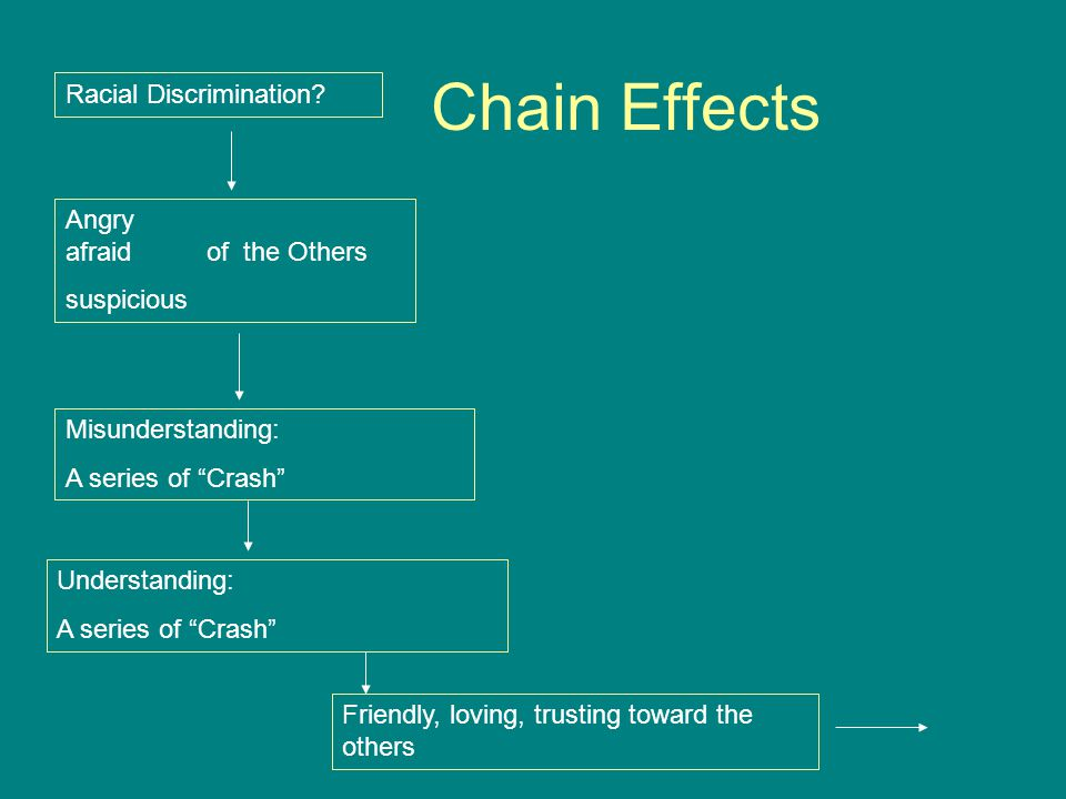 Chain Effects Racial Discrimination Angry afraid of the Others
