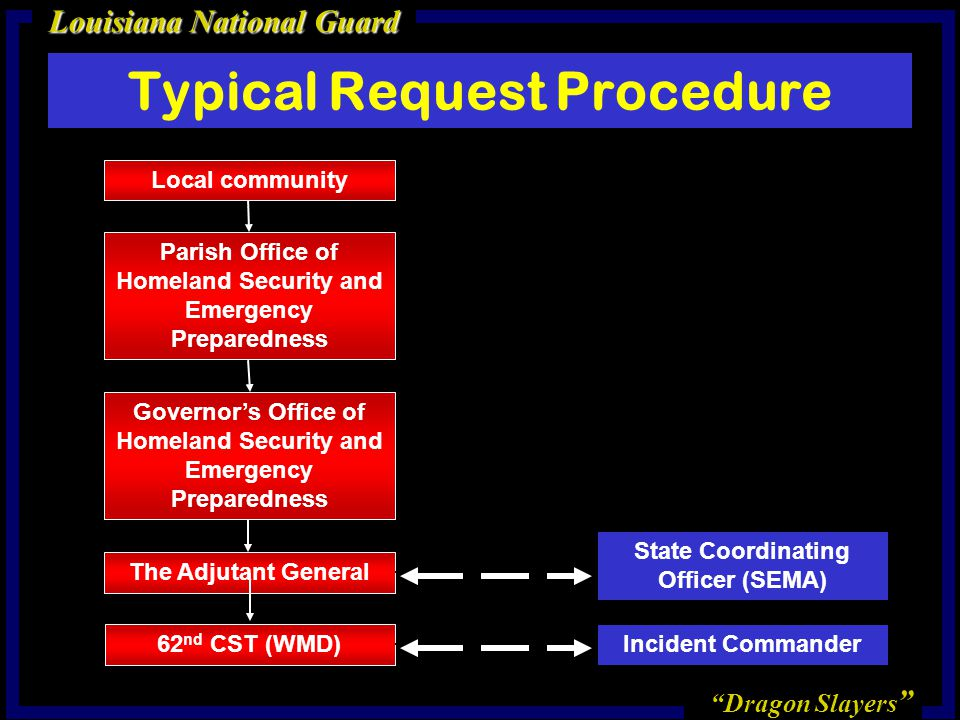 Typical Request Procedure