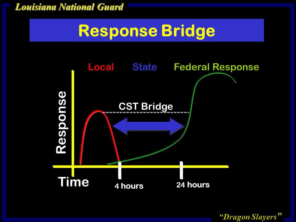 Response Bridge Response Time Local State Federal Response CST Bridge