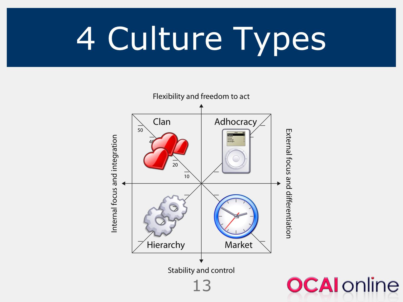 4 Culture Types
