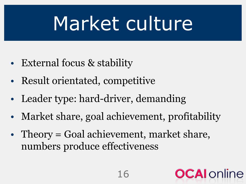 Market culture External focus & stability