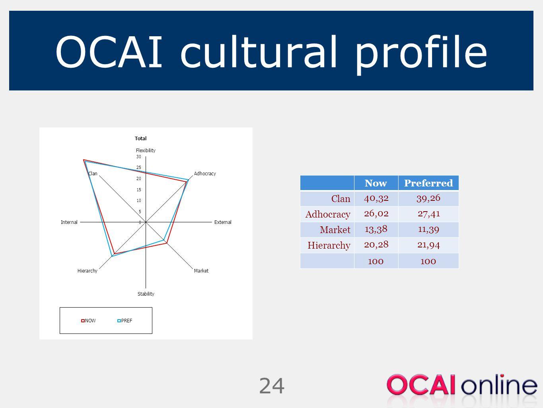 OCAI cultural profile Now Preferred Clan 40,32 39,26 Adhocracy 26,02