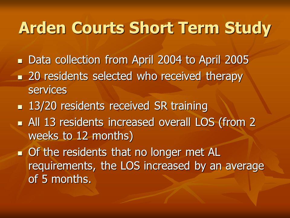 Arden Courts Short Term Study