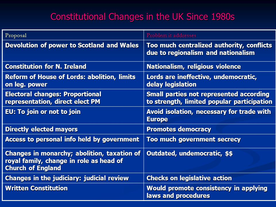 Constitutional Changes in the UK Since 1980s