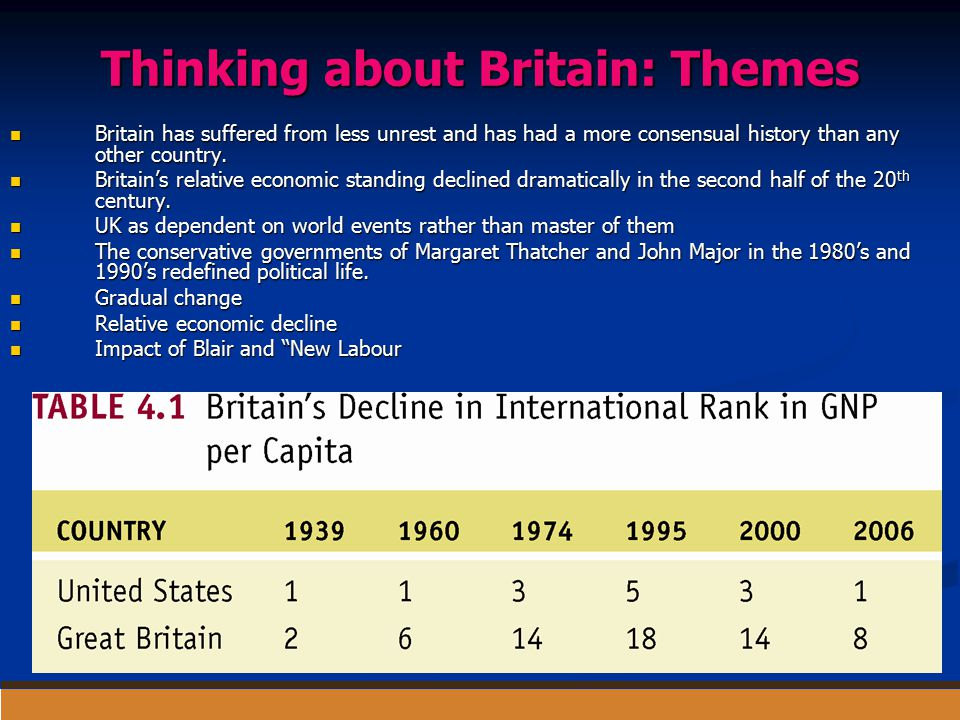 Thinking about Britain: Themes