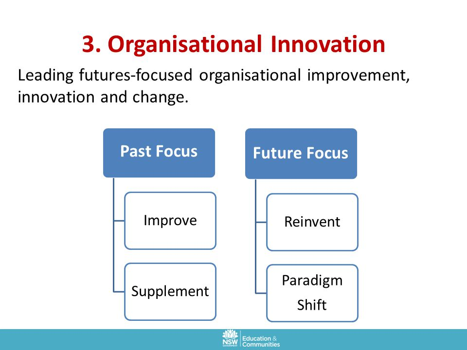 3. Organisational Innovation