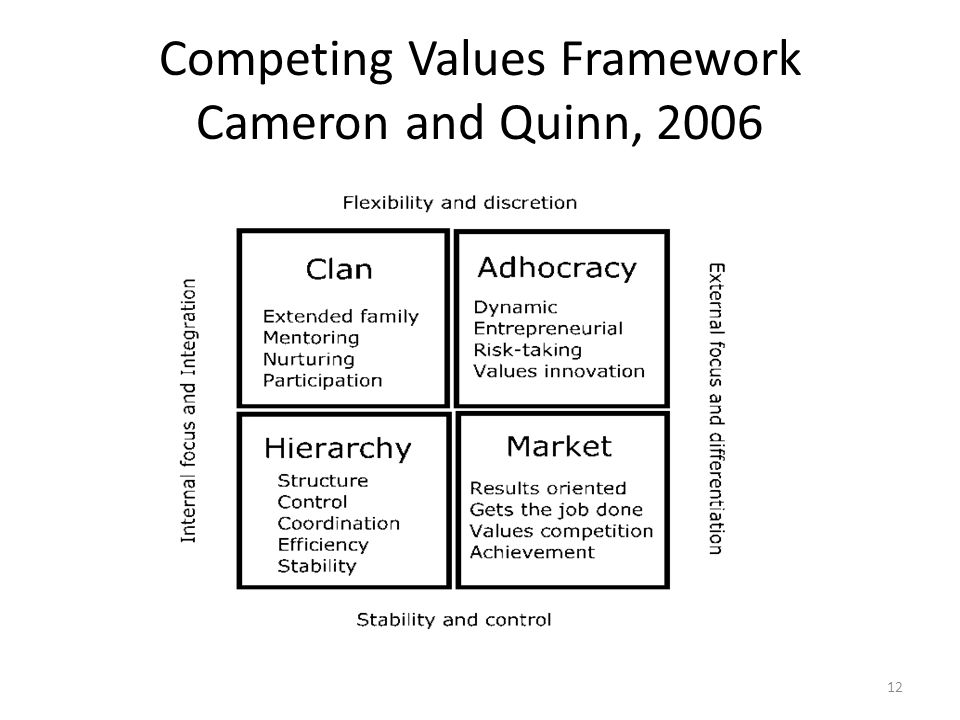 Competing Values Framework Cameron and Quinn, 2006