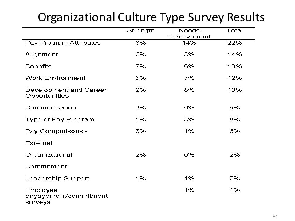 Organizational Culture Type Survey Results