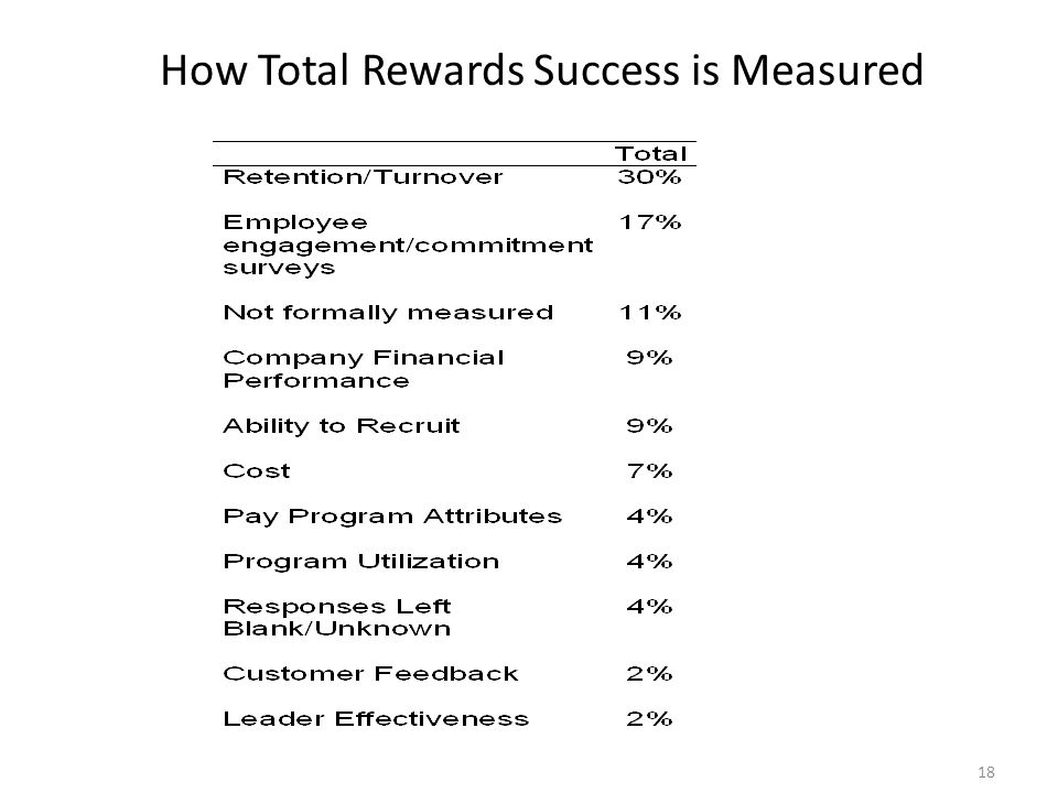 How Total Rewards Success is Measured