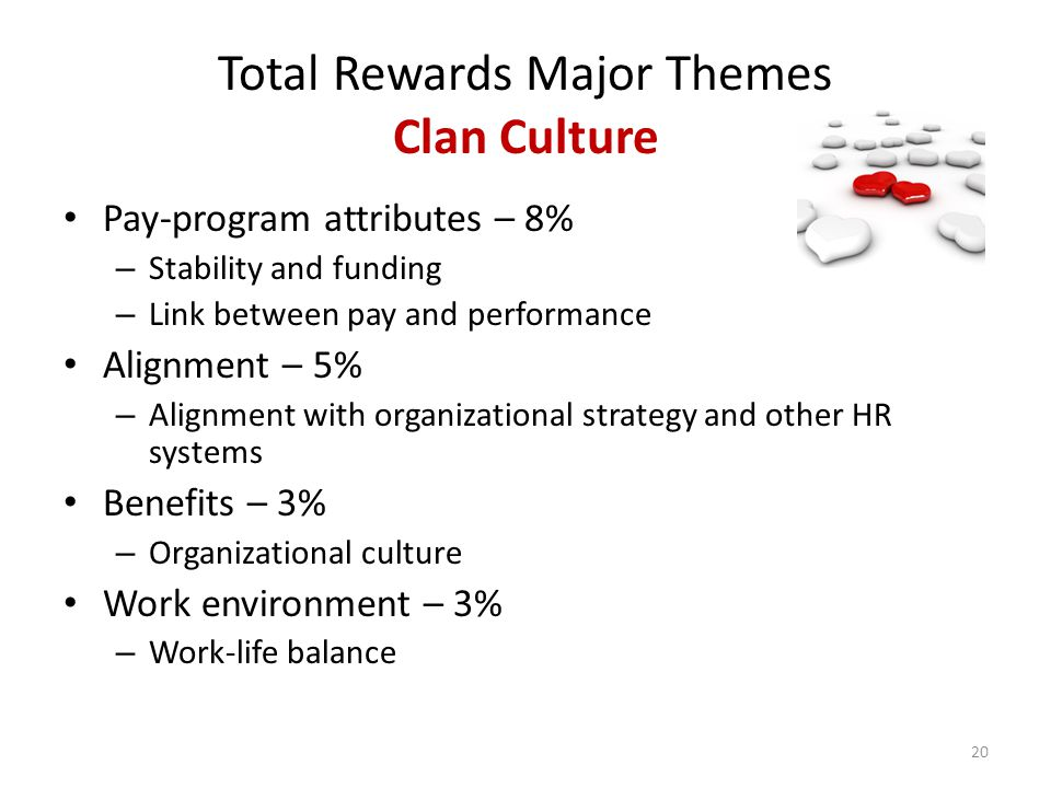 Total Rewards Major Themes Clan Culture