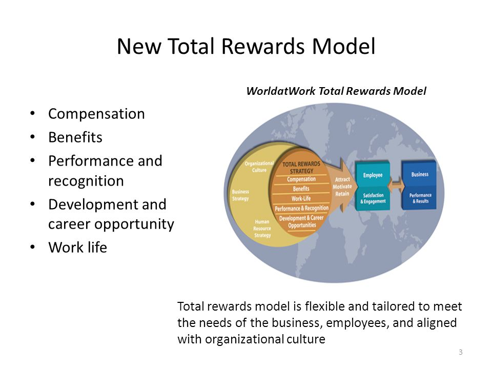 New Total Rewards Model