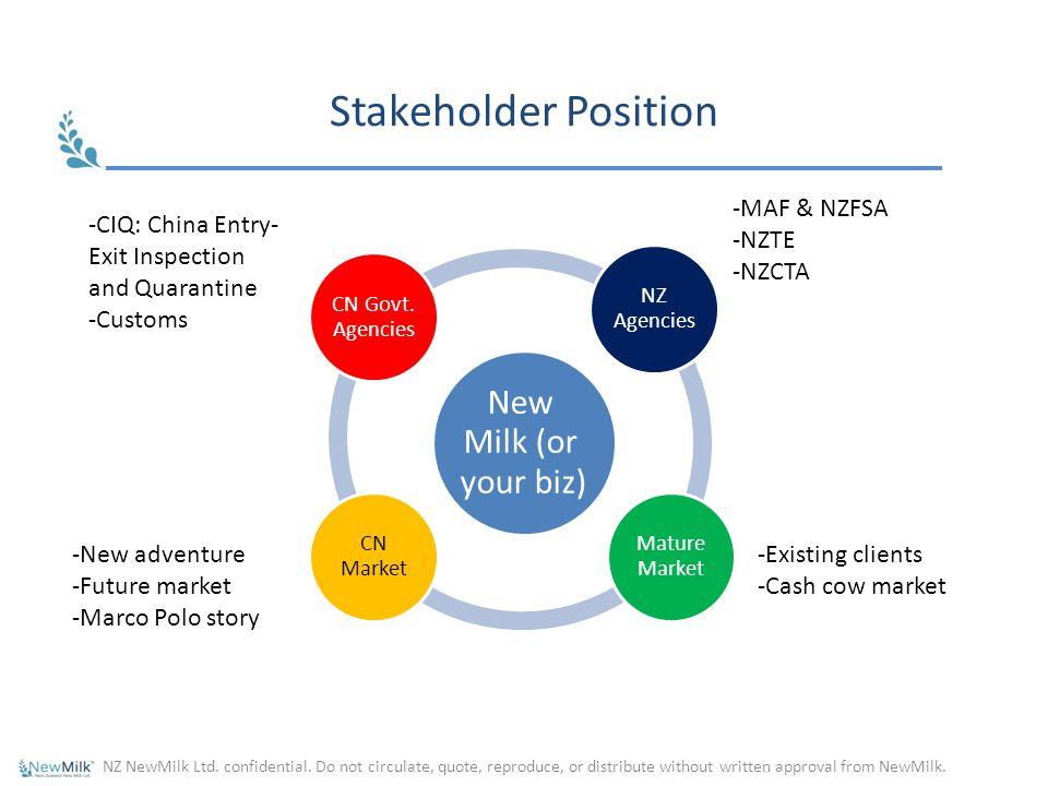 Stakeholder Position New Milk (or your biz) MAF & NZFSA NZTE NZCTA