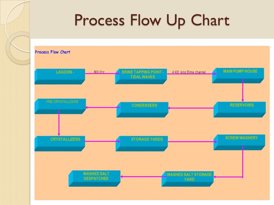 Process Flow Up Chart