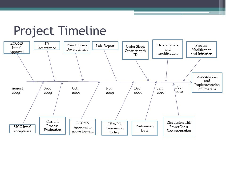 Project Timeline Data analysis and modification ECOMS Initial Approval
