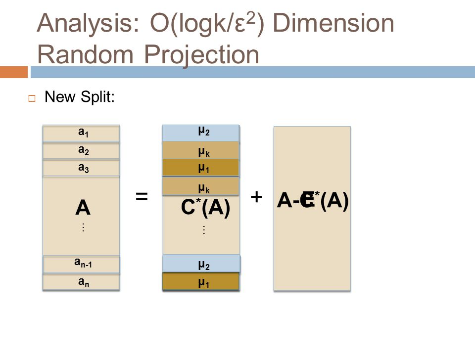 Analysis: O(logk/ε2) Dimension Random Projection