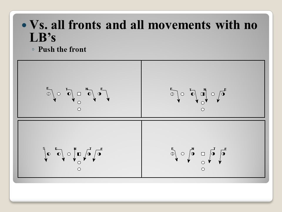Vs. all fronts and all movements with no LB's