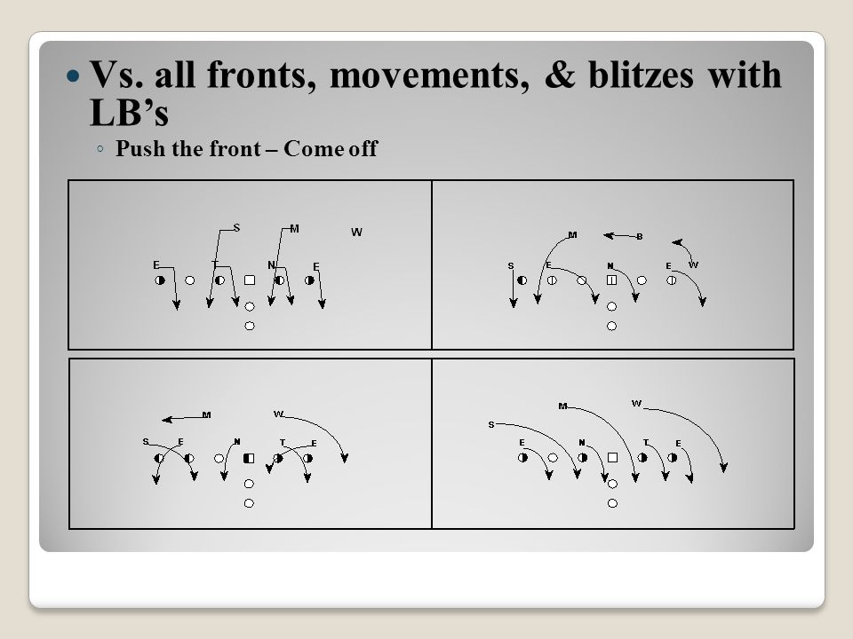 Vs. all fronts, movements, & blitzes with LB's