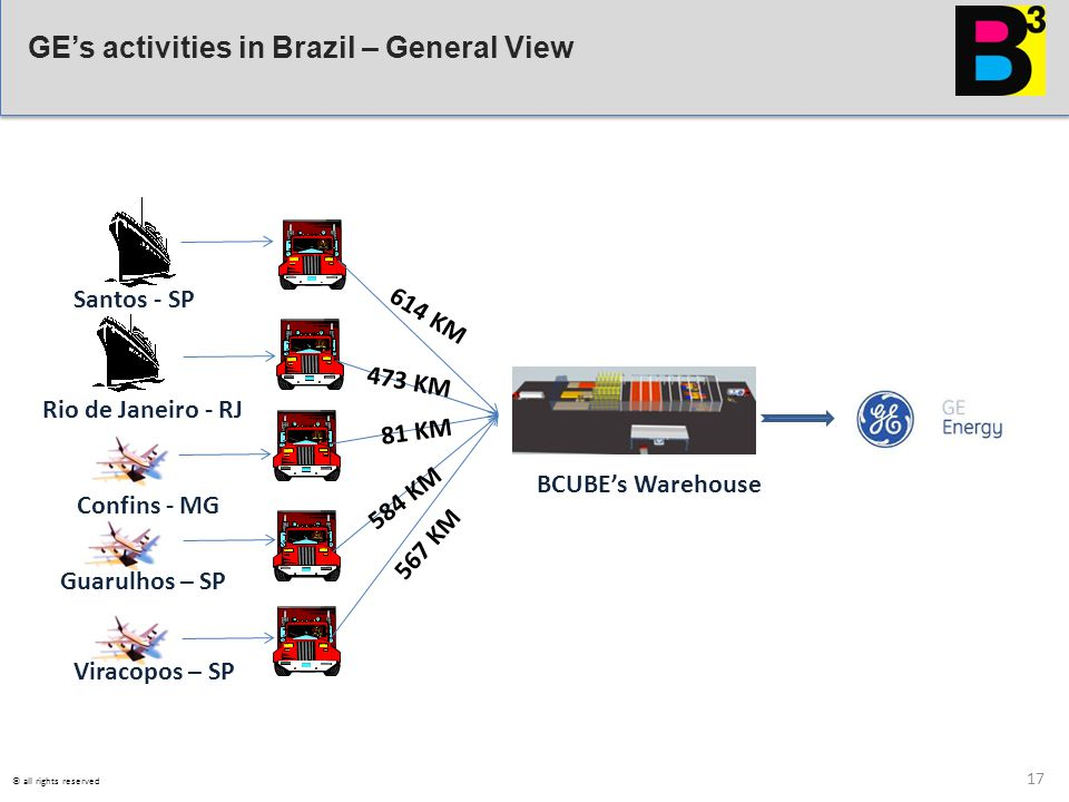 GE's activities in Brazil – General View