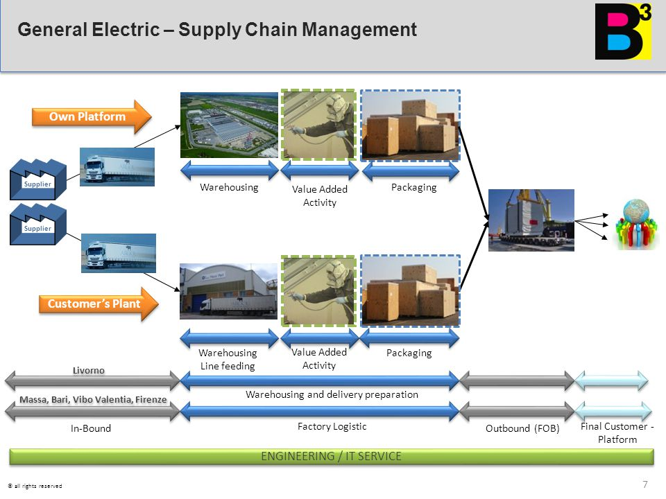 General Electric – Supply Chain Management