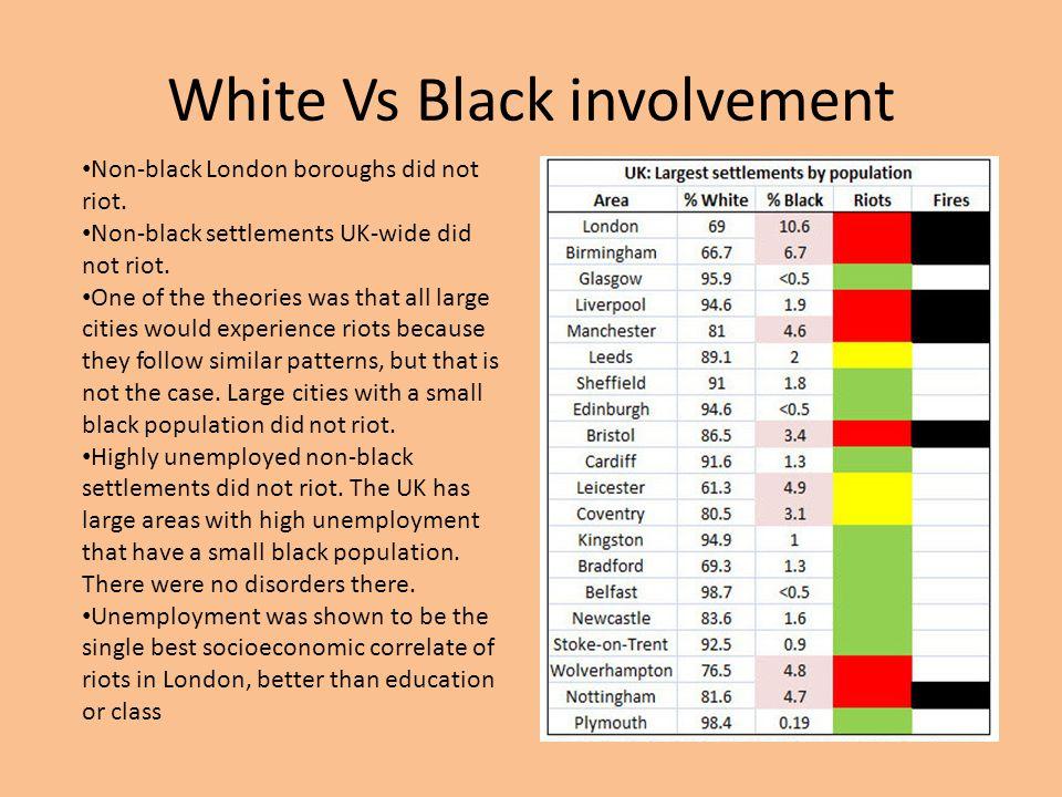 White Vs Black involvement