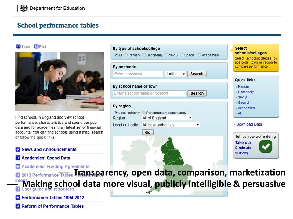 Transparency, open data, comparison, marketization
