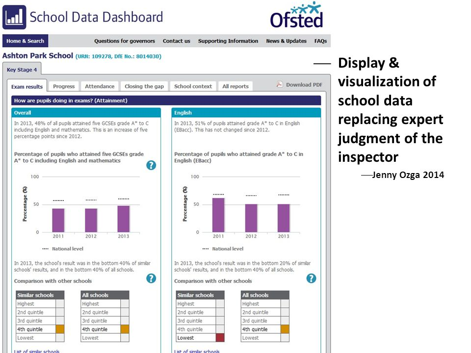 Display & visualization of school data replacing expert judgment of the inspector Jenny Ozga 2014