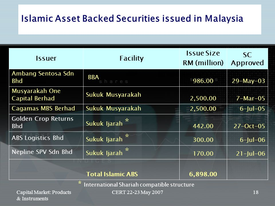 Islamic Asset Backed Securities issued in Malaysia