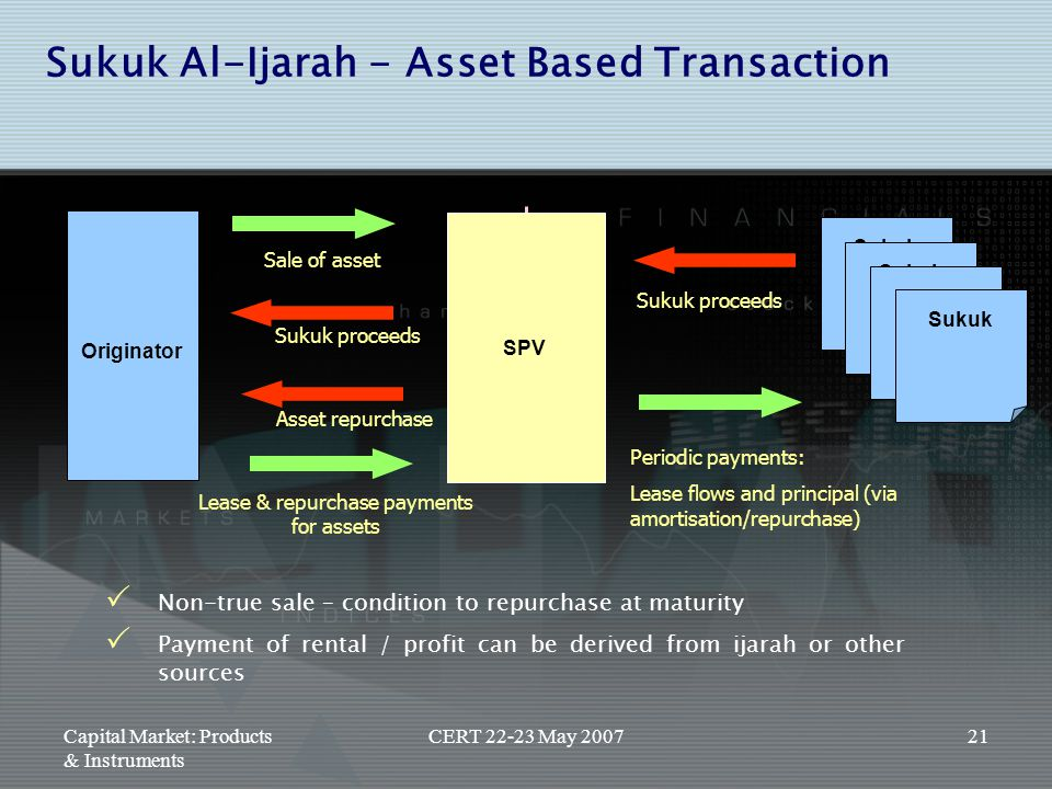 Lease & repurchase payments for assets