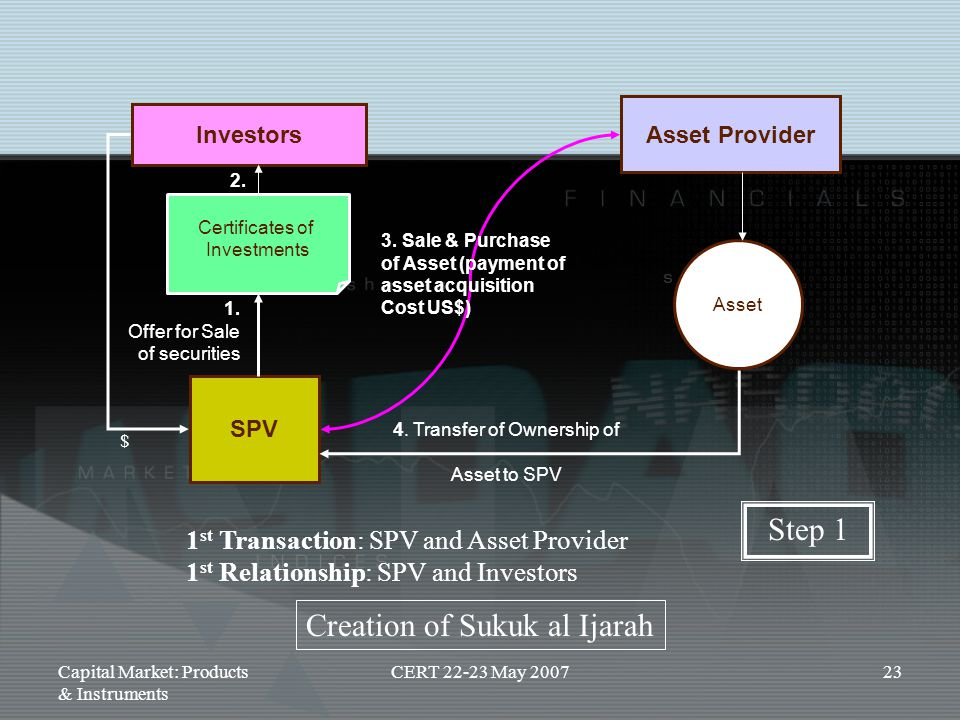 4. Transfer of Ownership of