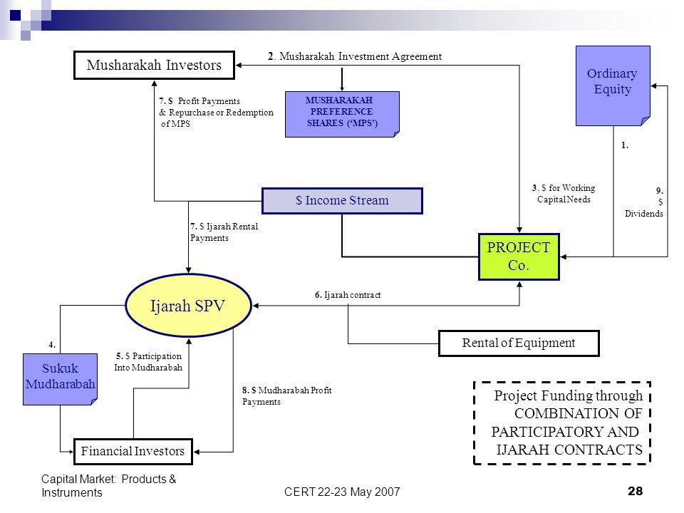 Ijarah SPV Musharakah Investors PROJECT Co. Project Funding through