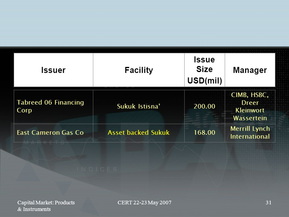 Issuer Facility Issue Size USD(mil) Manager