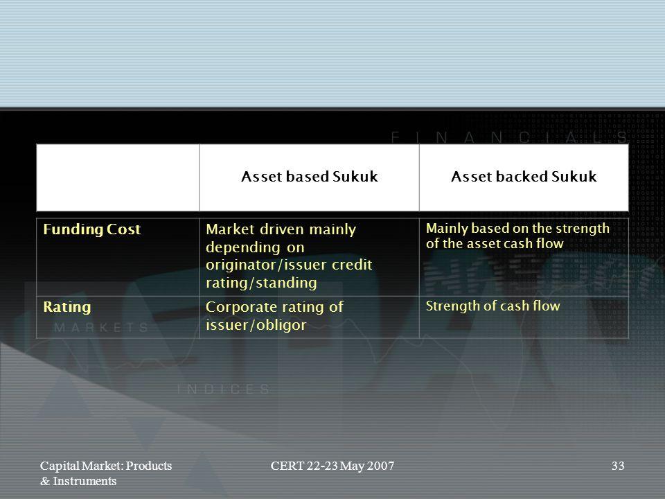 Asset based Sukuk Asset backed Sukuk