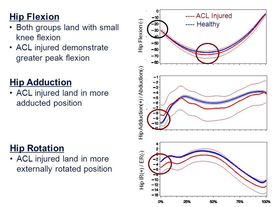 Hip Flexion Hip Adduction Hip Rotation