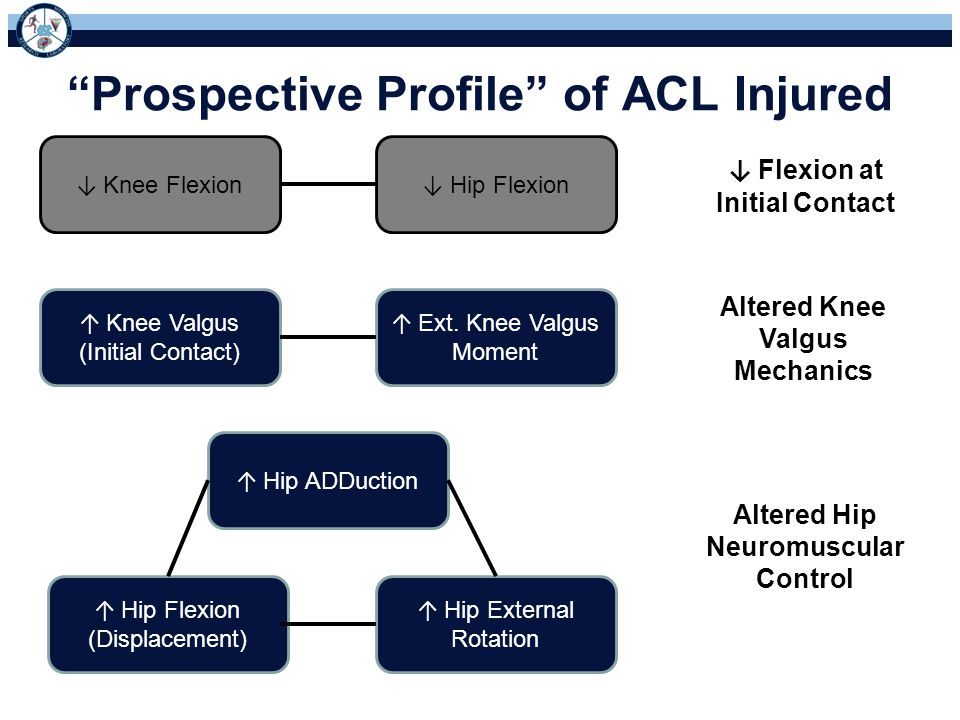 Prospective Profile of ACL Injured