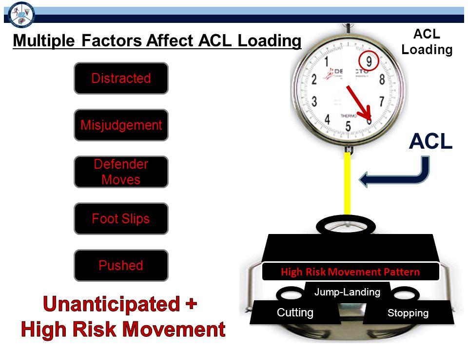 High Risk Movement Pattern