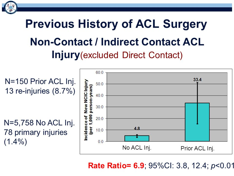Previous History of ACL Surgery