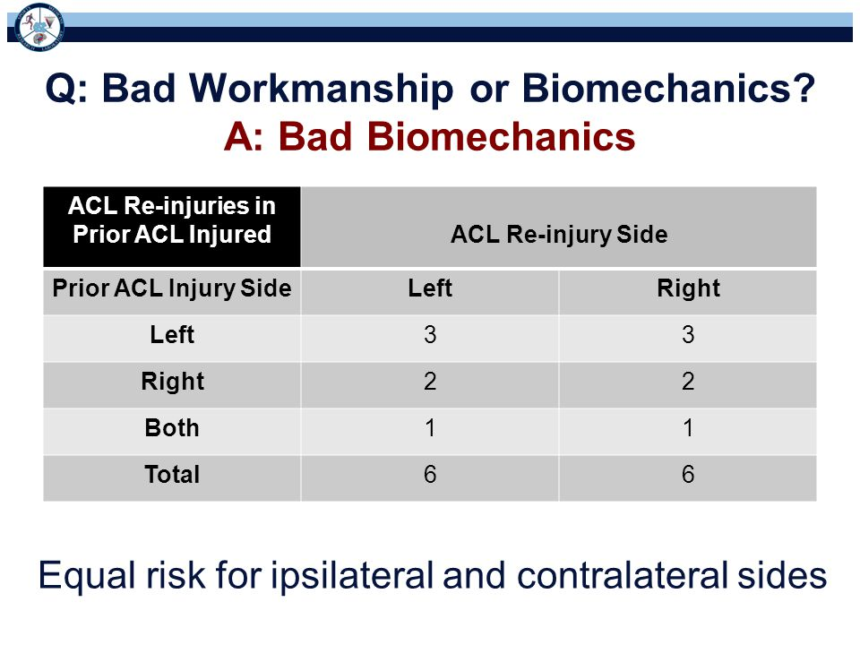 Q: Bad Workmanship or Biomechanics A: Bad Biomechanics