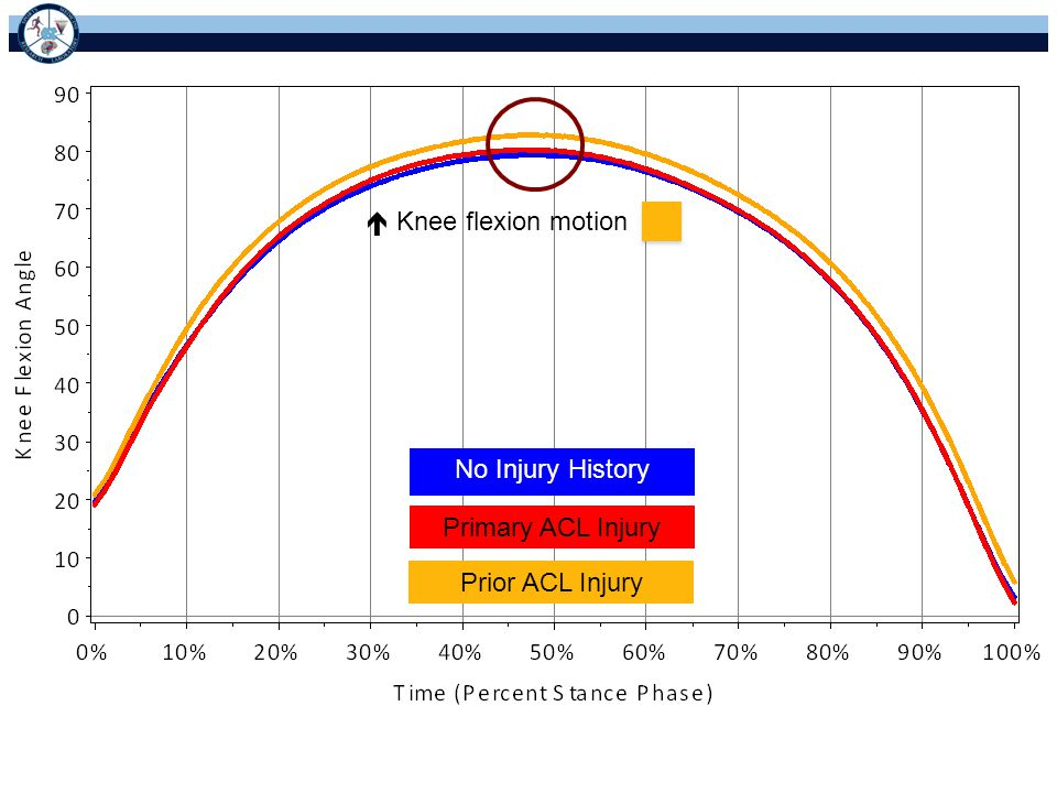  Knee flexion motion No Injury History Primary ACL Injury Prior ACL Injury