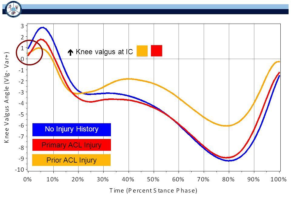  Knee valgus at IC No Injury History Primary ACL Injury Prior ACL Injury