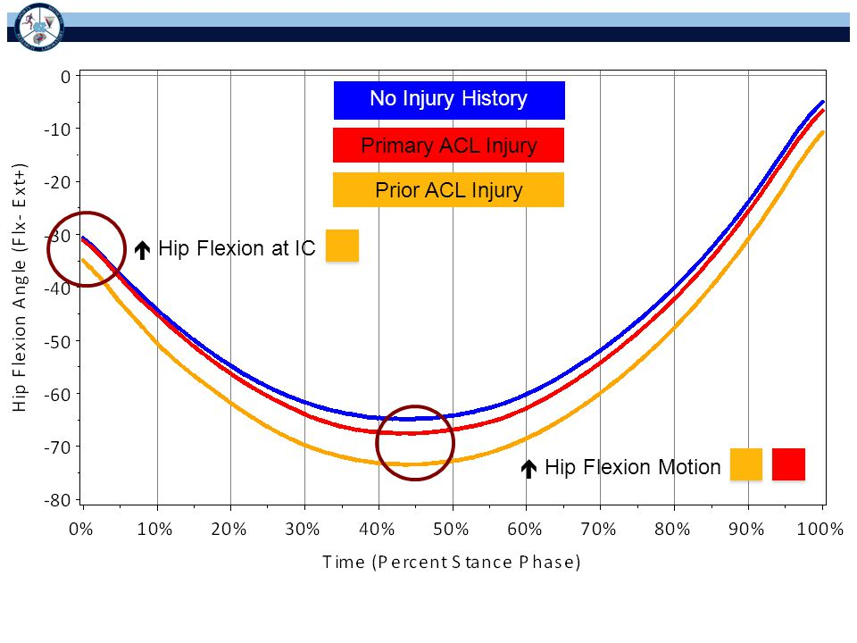 No Injury History Primary ACL Injury Prior ACL Injury  Hip Flexion at IC  Hip Flexion Motion