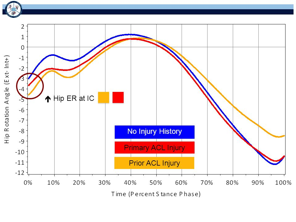  Hip ER at IC No Injury History Primary ACL Injury Prior ACL Injury