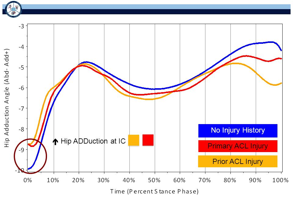 No Injury History  Hip ADDuction at IC Primary ACL Injury Prior ACL Injury