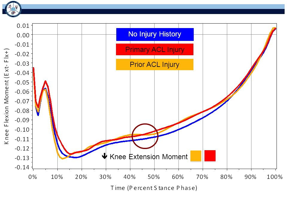 No Injury History Primary ACL Injury Prior ACL Injury  Knee Extension Moment