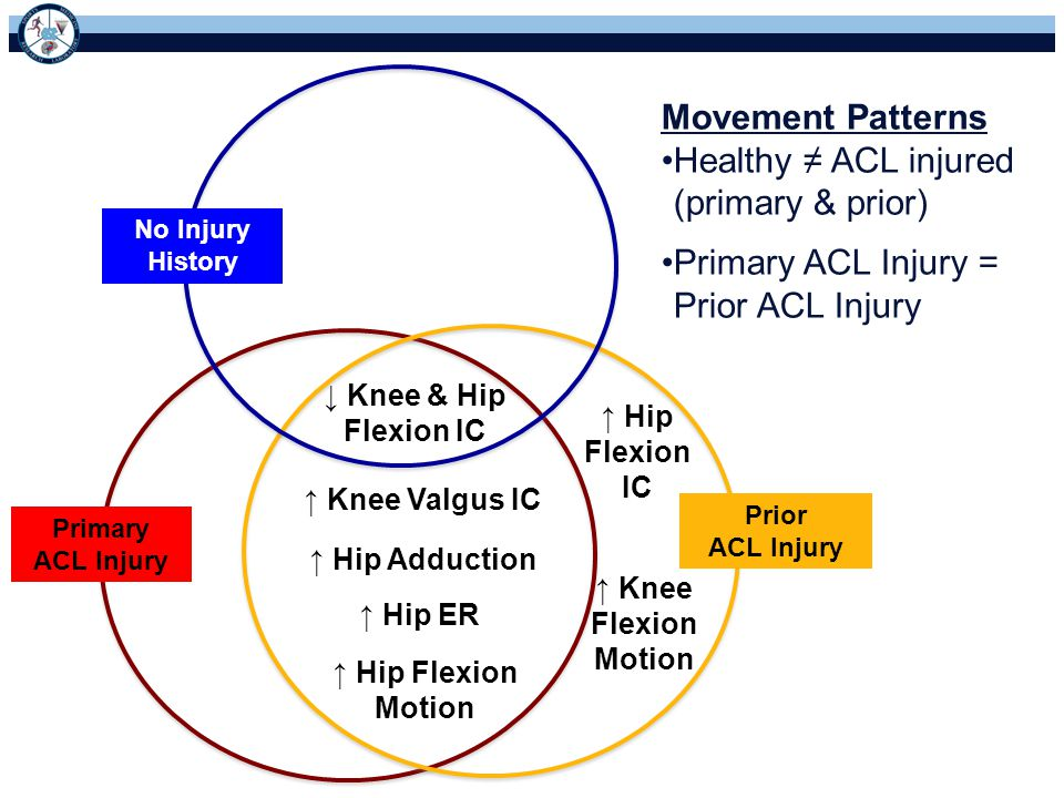 Healthy ≠ ACL injured (primary & prior)